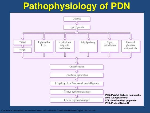 Neuropathic pain diagnosis & management