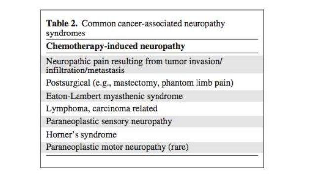 Neuropathic pain management