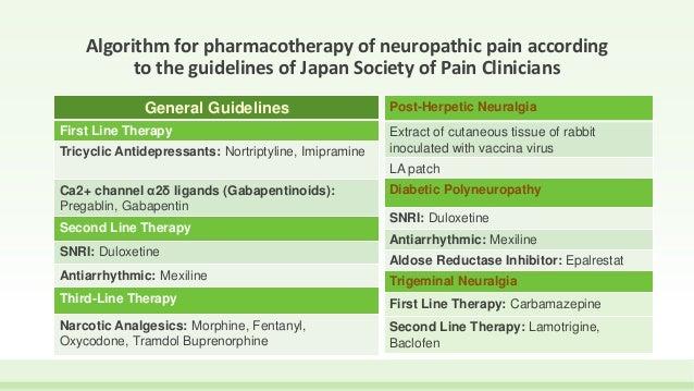 Neuropathic pain vs nociceptive pain