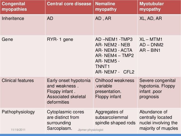 symptoms of adult central core myopathy