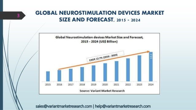 global neurostimulation devices market The report also profiles some of the major players functioning in the global  protecting implantable neurostimulation devices market, on the basis of various .