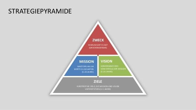 Strategie und mission was ist vision eine Unternehmensziel und