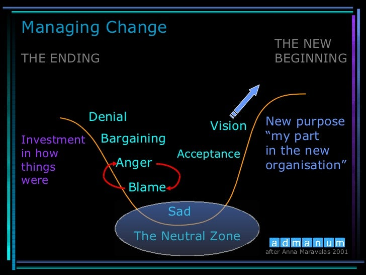THE ENDING THE NEW  BEGINNING Denial Bargaining Anger Blame Sad Vision The Neutral Zone Investment in how  things were New...