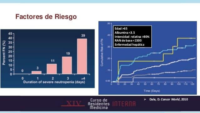 Factores de Riesgo                     Edad >65                     Albumina <3.5                     Intensidad relativa ...