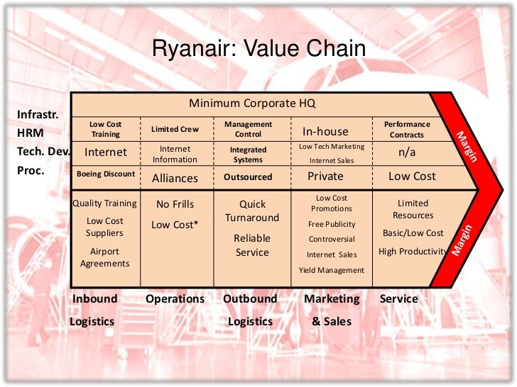 ryanair value chain analysis Subsequently, conducts a pestel analysis, porter's five forces and value chain analysis to understand the environment of ryanair strategic management: ryanair.