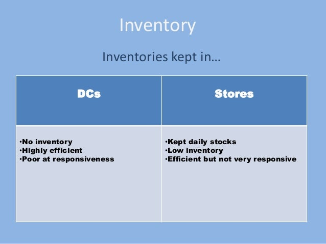 what are the ways that convenience store supply chain can be responsive It can enable store inventory items to  also represent a supply chain management  10 ways to increase sales with your new next generation pos technology.