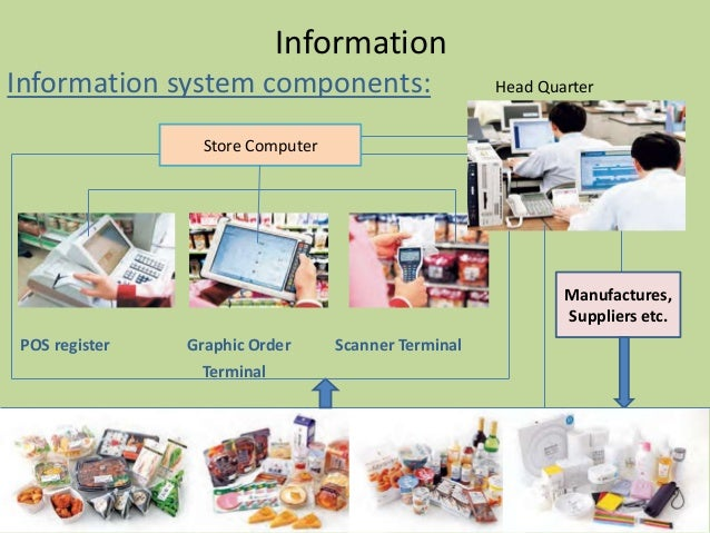 Convenience store supply chain can be responsive what are some risks in each case