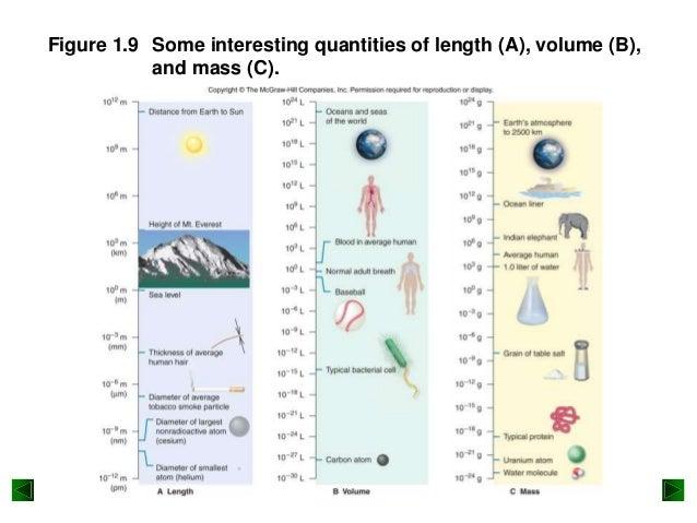 Lowest Density Liquid At Room Temperature