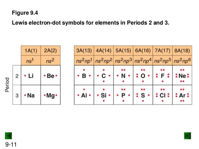 Draw The Electron Dot For Na: New Chm 151 Unit 6 Power Points