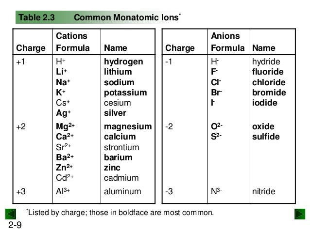 New chm 151 unit 8 power points su13 2 8 9 common monatomic ions table urtaz Choice Image