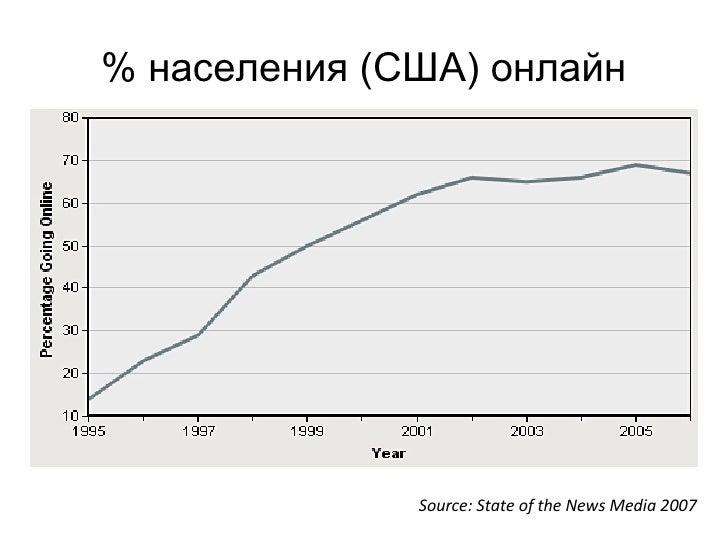 % населения (США) онлайн Source: State of the News Media 2007