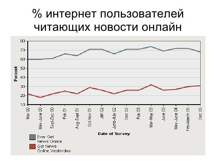 % интернет пользователей читающих новости онлайн