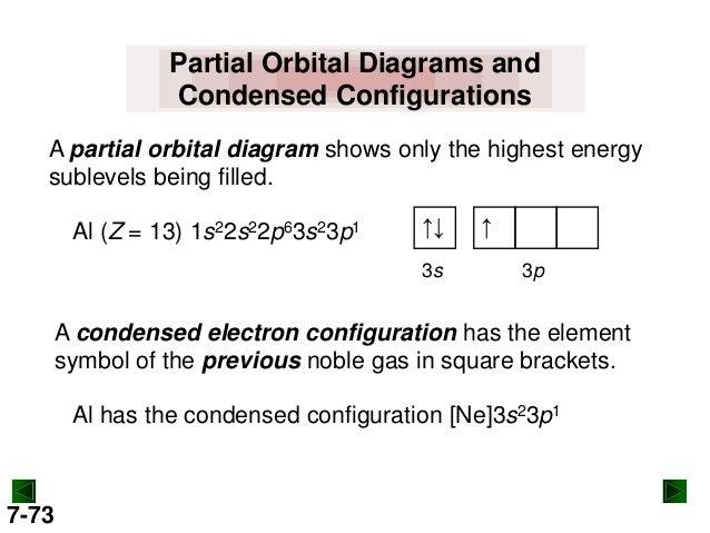 Condensed Orbital Diagram House Wiring Diagram Symbols