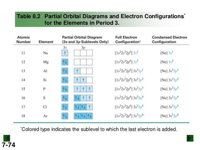 Orbital Diagram For Technetium Electrical Work Wiring Diagram