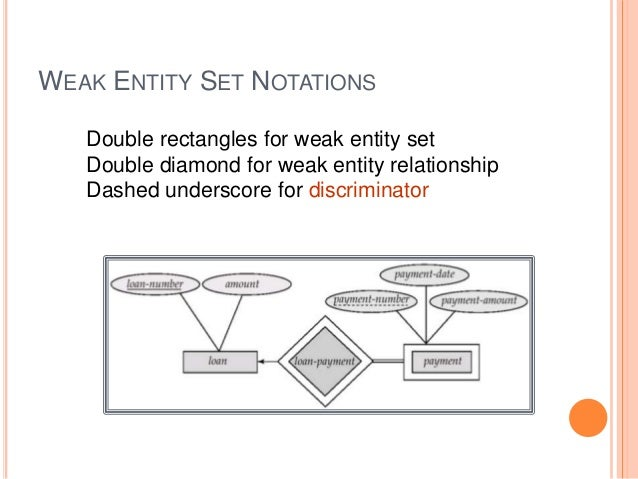 Entity relationship diagram csce4350 39 ccuart Gallery