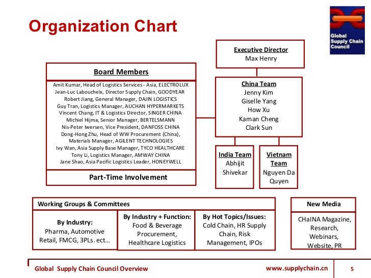 Cder Compliance Org Chart: supply chain organization chart - socialmediaworks.co,Chart