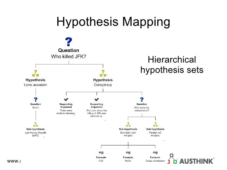 Hypothesis Mapping Hierarchical hypothesis sets
