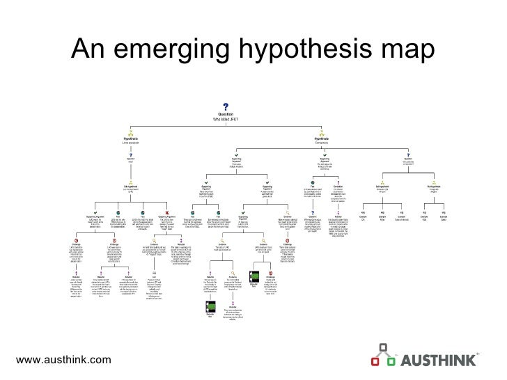 An emerging hypothesis map