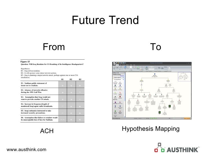 Future Trend From To ACH Hypothesis Mapping