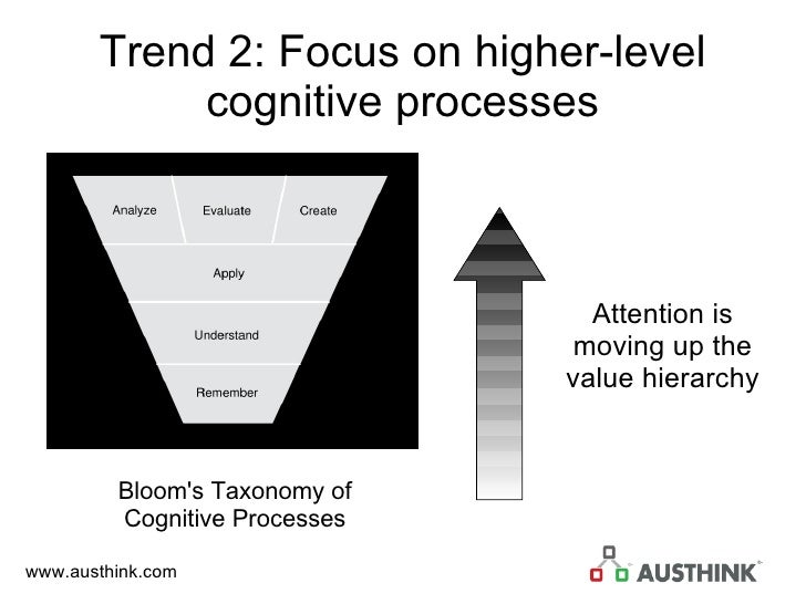 Trend 2: Focus on higher-level cognitive processes Bloom's Taxonomy of Cognitive Processes Attention is moving up the valu...