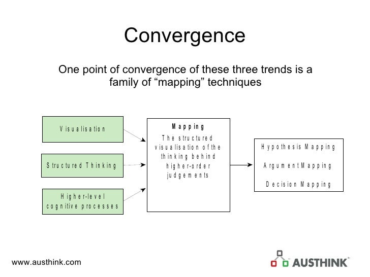 """Convergence One point of convergence of these three trends is a family of """"mapping"""" techniques"""