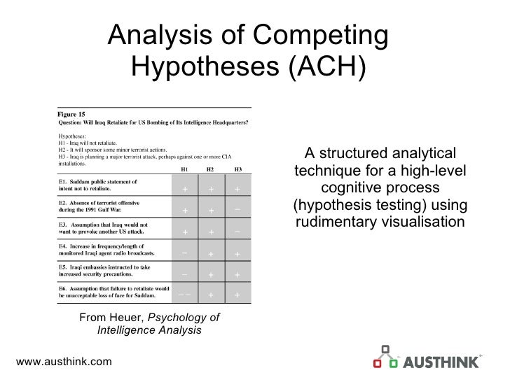 Analysis of Competing Hypotheses (ACH) A structured analytical technique for a high-level cognitive process (hypothesis te...