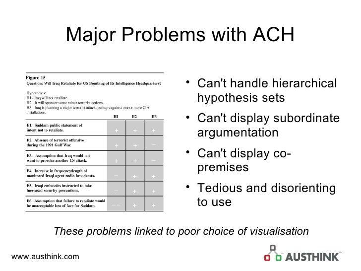 Major Problems with ACH <ul><li>Can't handle hierarchical hypothesis sets </li></ul><ul><li>Can't display subordinate argu...