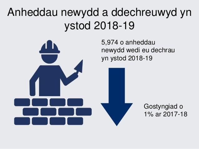 Adeiladu Tai Newydd yng Nghymru, Ebrill 2018 i Mawrth 2019 Slide 3