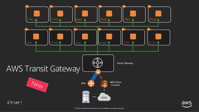 My Friends Told Me About You / Guide aws direct connect vpn