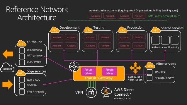 AWS: On-prem to cloud using Transit VPC or Transit Gateway