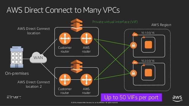 NEW LAUNCH!] AWS Transit Gateway and Transit VPCs - Reference Archit…