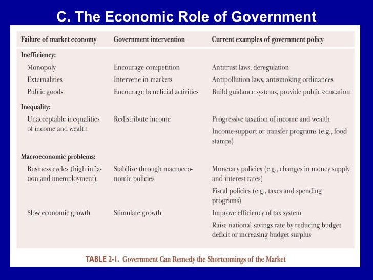 role of government in economics essay A market economy is an economic system in which different perspectives exist on the role of government in both the essay would later become required.