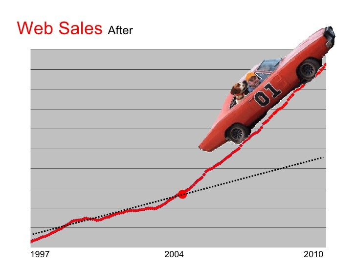 Web Sales   After 1997  2004  2010