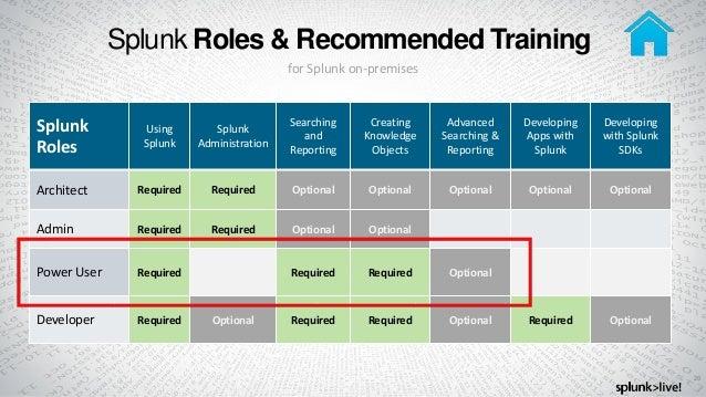 Taking Splunk to the Next Level - New to Splunk