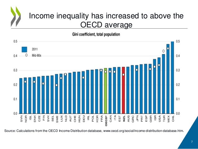 income inequality in new zealand New zealand social indicators page – information about income inequality.