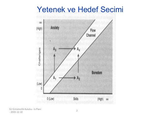 SU Girisimcilik Kulubu - Is Plani - 2003-12-10 2 Yetenek ve Hedef Secimi
