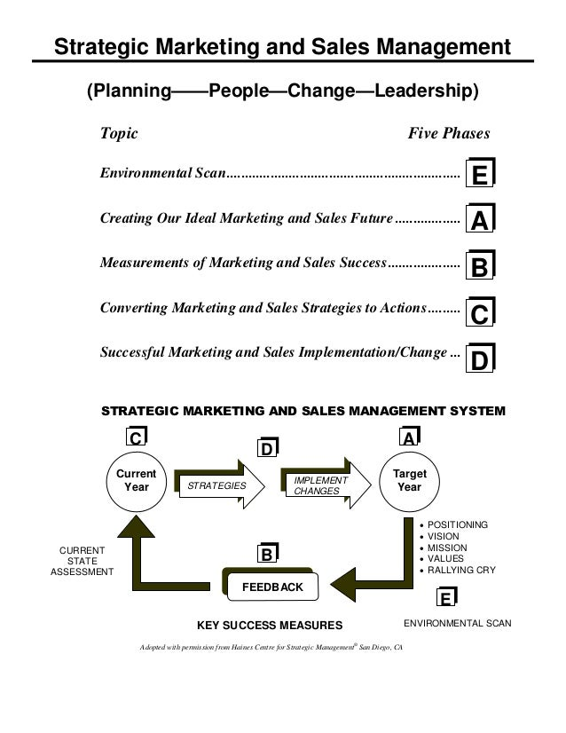 Sales Strategy Template Strategic Marketing Sales Plan Template