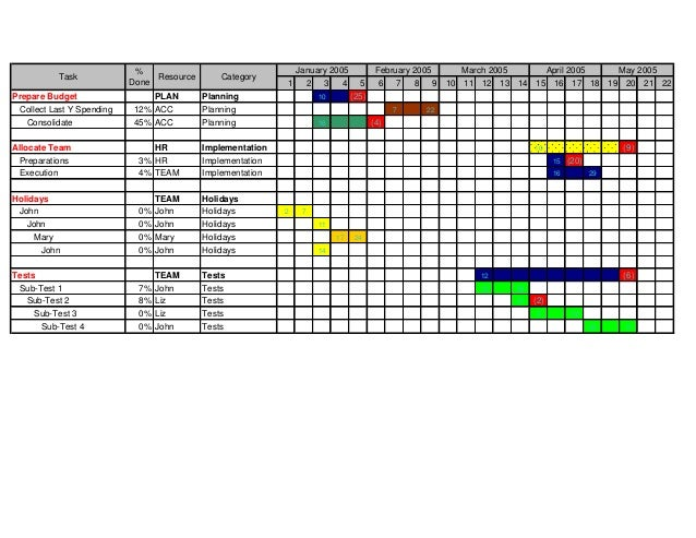 Custom Gantt Charts For Microsoft Excel