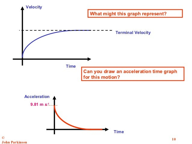 terminal velocity revision notes in a level and ib physics