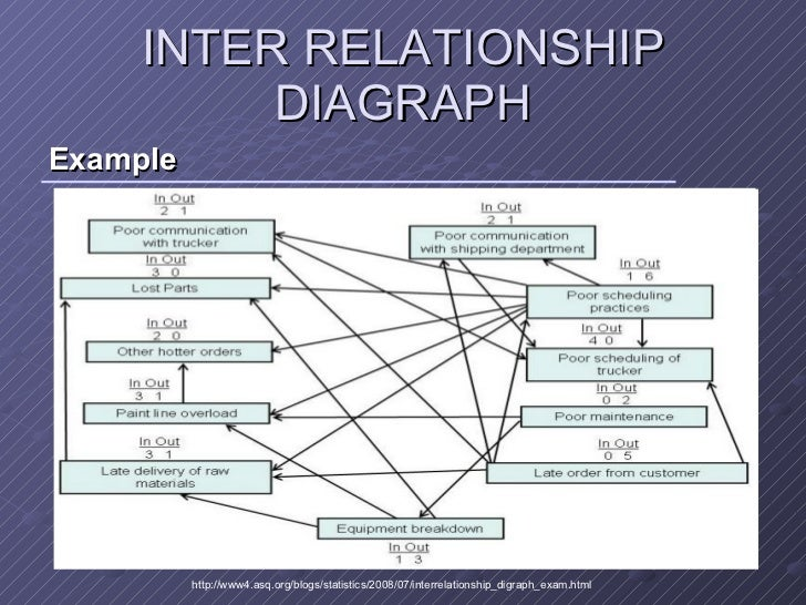 New 7 management tools 14 inter relationship ccuart Images