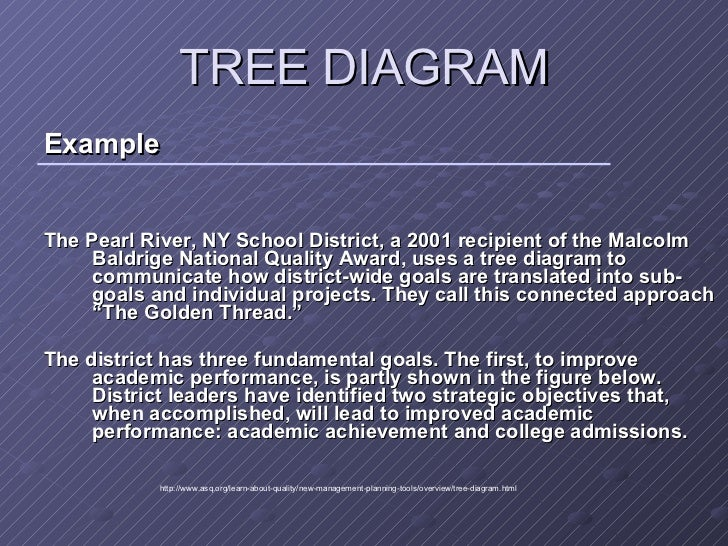 New 7 management tools tree diagram ccuart Choice Image