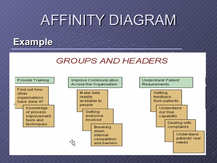 New 7 management tools affinity diagram ulliexample liul ccuart Image collections