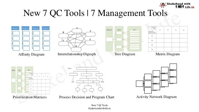 New 7 QC Tools Shakehandwithlife.in New 7 QC Tools | 7 Management Tools Category 1 Category 2 Category 3 Category 4 Affini...