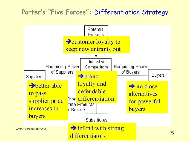 ericsson porters 5 forces Business analysis porters five forces model information technology essay it is a useful way to conduct five forces analysis of an industry's attractiveness to.