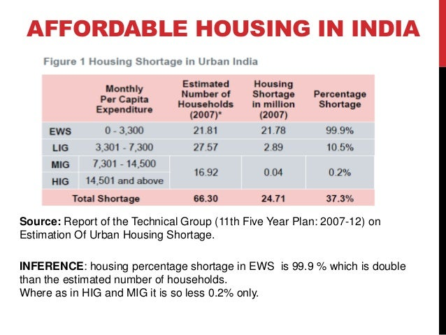 Affordable housing in india for Housing plan in india