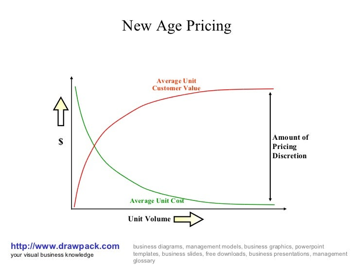 New Age Pricing Business Diagram