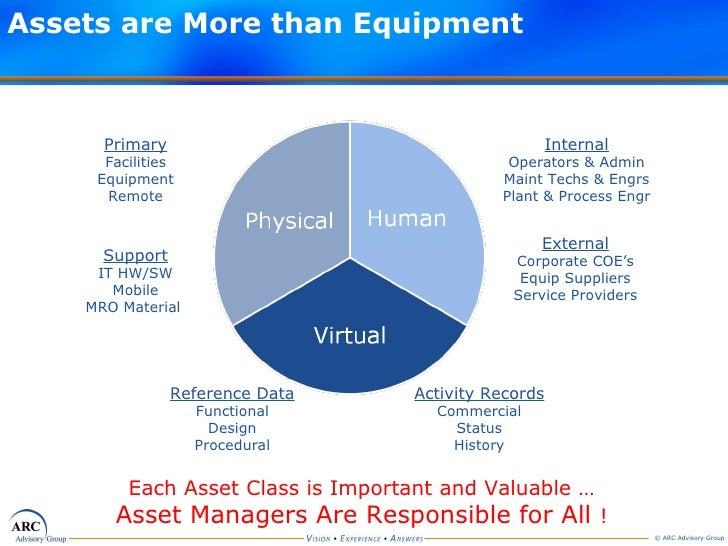 Assets are More than Equipment Primary Facilities Equipment Remote Reference Data Functional Design Procedural External Co...