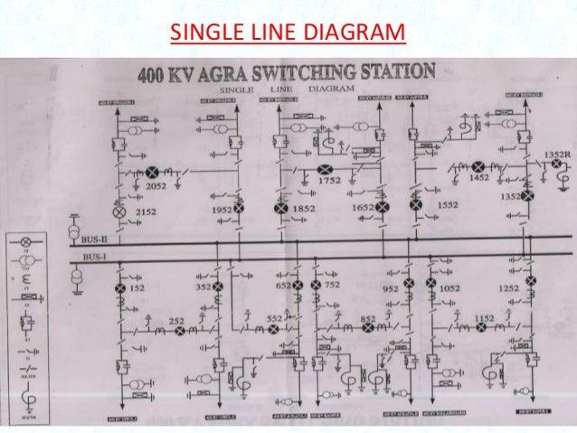 Presentation On Substation Layout And Bus Bar Arrangement