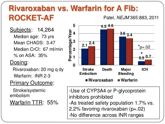warfarin rivaroxaban benefits over of