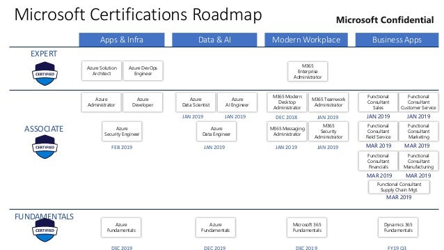 Microsoft Azure New Certification Training roadmap